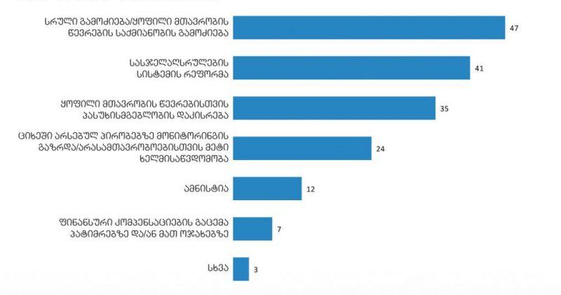 NDI საზოგადოებრივი აზრის  კვლევის შედეგებს აქვეყნებს