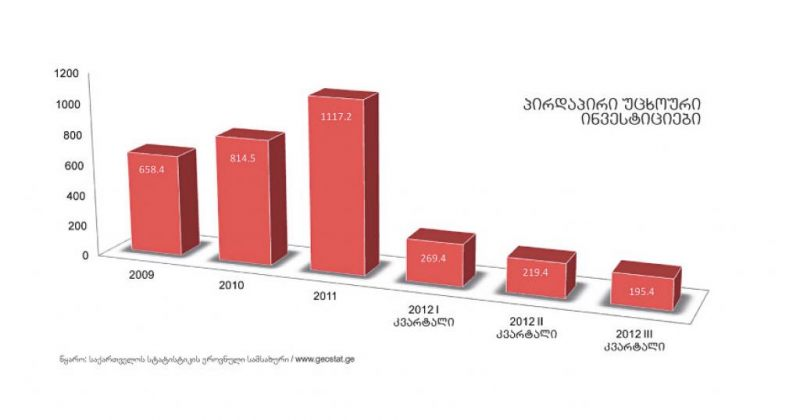 2013 წლის ბიუჯეტი  და ეკონომიკური ზრდა