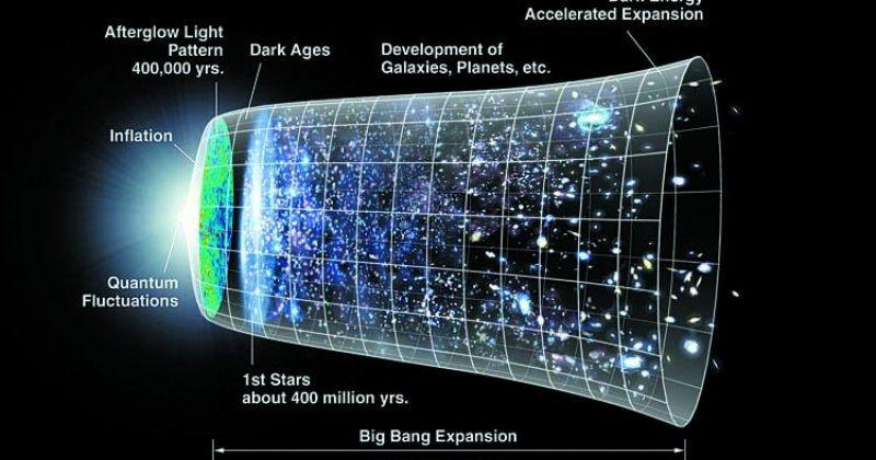დიდი აფეთქების ციალი