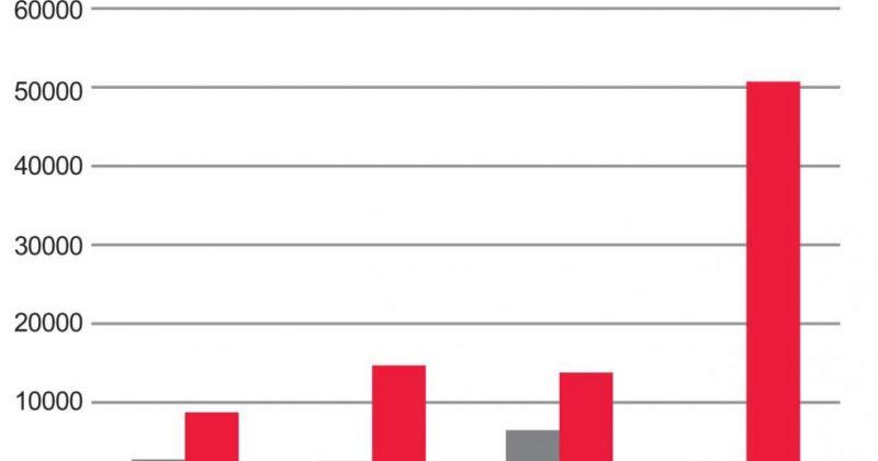 სინგაპურის ეკონომიკური  წარმატების მიზეზები