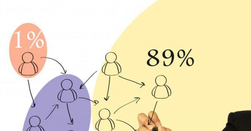სოციალური ქსელები და  ინტერნეტის 1%-ის კანონი