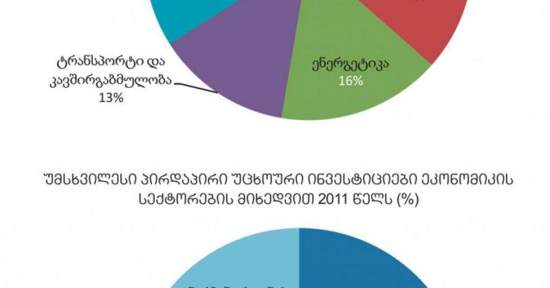 2011 წელს ინვესტიციები  20%-ით გაიზარდა