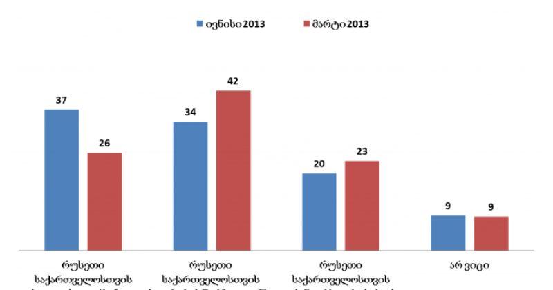 NDI:  მარტთან შედარებით, რუსეთს რეალურ საფრთხედ 11%-ით მეტი მიიჩნევს