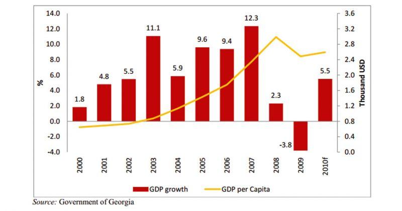 მსოფლიო ბანკის 2011 წლის ანგარიში, ეკონომიკური ზრდა და სიღარიბე