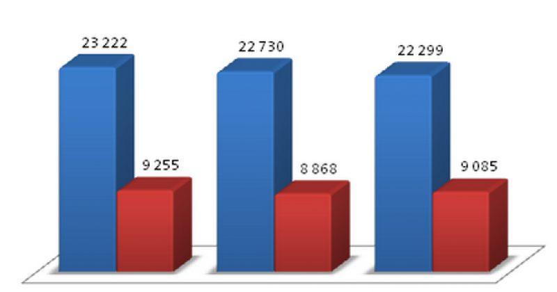 2013 წელს გასულ წელთან შედარებით ციხეებში 13 214-ით ნაკლები პატიმარია