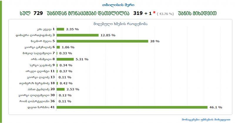 06:00 საათისთვის თბილისში ლიდერობს ნარმანია (46%) მეორე ადგილზეა მელია (28%)