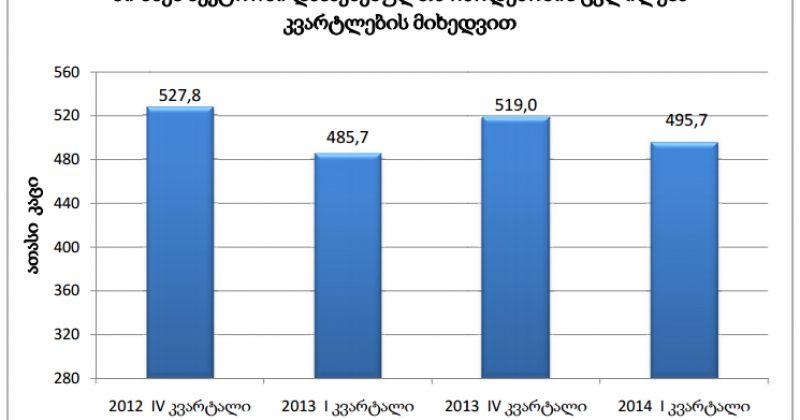 2013 წლის მეოთხე კვარტალში დასაქმებულთა რაოდენობა 8 800 ადამიანით შემცირდა