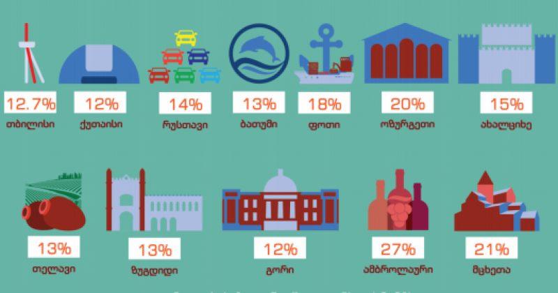 ISFED: აქტივობა შედარებით მაღალია სოფლის ტიპის დასახლებებში
