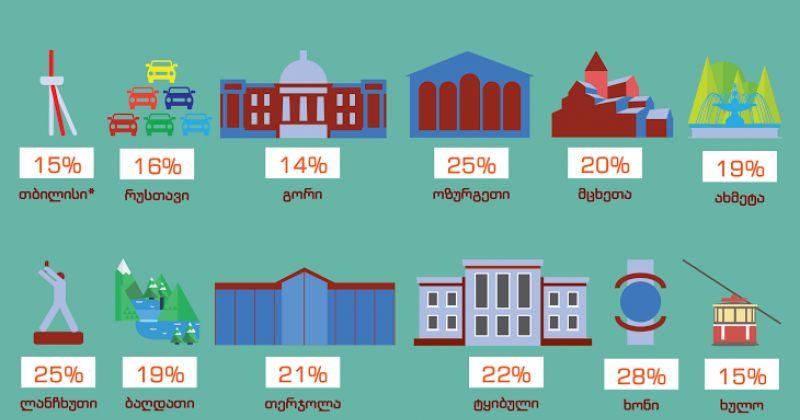 12:00 საათისთვის ამომრჩეველთა ყველაზე მაღალი აქტივობა ხონში ფიქსირდება