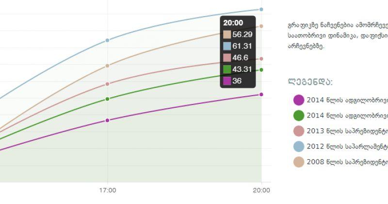 ცესკო: 20:00 საათისთვის ამომრჩევლების აქტიურობის მაჩვენებელი 36% დაფიქსირდა