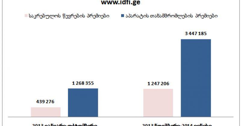 IDFI 2013-ის ნოემბრიდან 2014-ის ივნისის ჩათვლით, საკრებულოს წევრების პრემიებზე