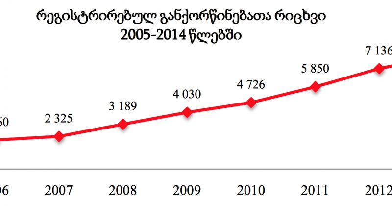 საქსტატი: 2014-ში შემცირდა ქორწინების რაოდენობა, გაიზარდა განქორწინების რიცხვი
