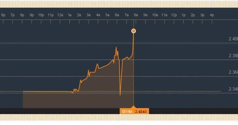 Bloomberg-ის სავალუტო აუქციონზე ერთი აშშ დოლარის ღირებულება 2.41 ლარი გახდა