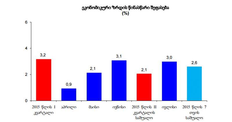 ივლისში ეკონომიკურმა ზრდამ წინა წელთან შედარებით 2.4-ჯერ იკლო