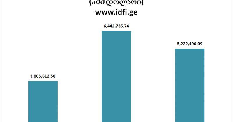IDFI: აშშ-ში ლობისტებზე ბიუჯეტმა 9 მლნ-ზე, ივანიშვილმა 5 მლნ-ზე მეტი დახარჯა