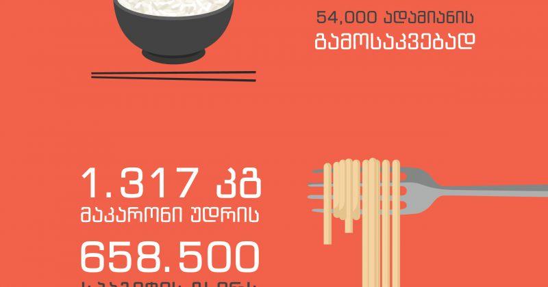 ფუდპანდას კამპანიამ გლობალურად 15 000 კგ საკვების დონაცია მოახდინა