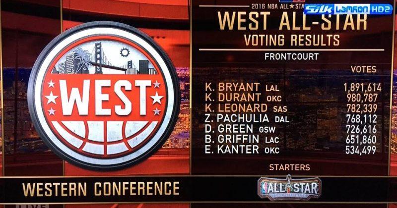 ზაზა ფაჩულიას NBA All star-ში სათამაშოდ 14 228 ხმა დააკლდა
