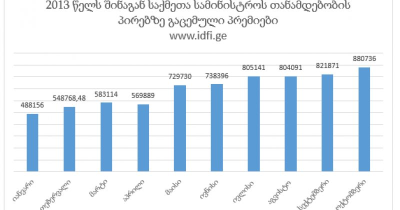 IDFI: 2013 წლის 10 თვეში, შსს-ს თანამდებობის პირებმა თითქმის 7 მლნ-ის პრემია მიიღეს