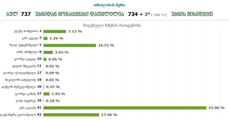 დათვლილია 100%, კალაძე 51,06%, ელისაშვილი 17,46%, უდუმაშვილი 16,53%