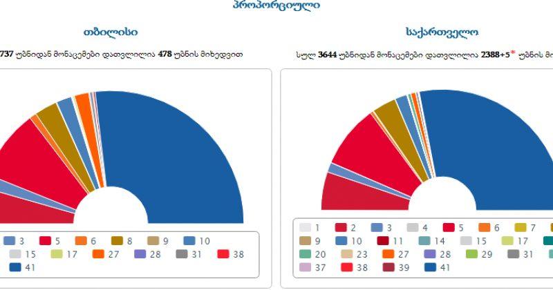 პროპორციული სია: ოცნება - 56,11%, ენმ - 16,8%, ევროპული საქართველო - 10,31%