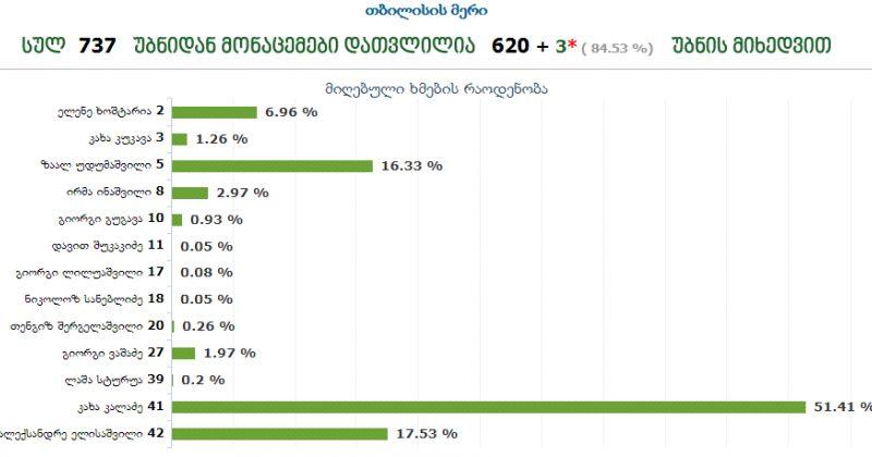 ცესკო: დათვლილია ხმების 84%, ლიდერობს კალაძე 51,41%-ით