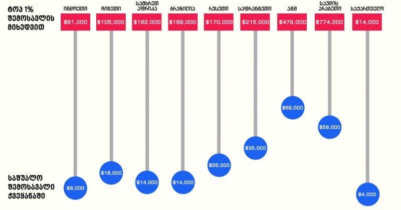 რა ოდენობის შემოსავალია საჭირო, რომ მოსახლეობის უმდიდრეს 1 პროცენტში შედიოდეთ