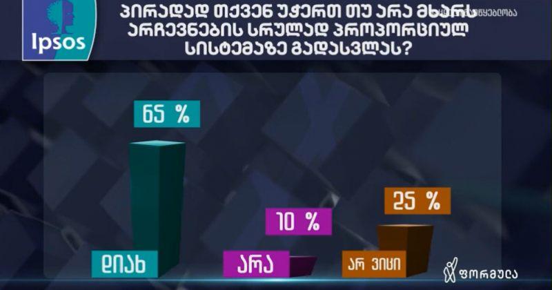 არჩევნების სრულად პროპორციულ სისტემას მხარს 65% უჭერს - ფორმულას და Ipsos-ის კვლევა