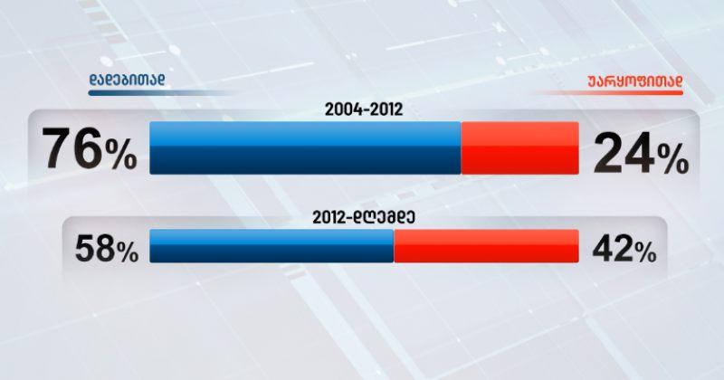 Edison Research: გამოკითხულთა 76% დადებითად აფასებს 2004-2012 წლებს, 2012-დან დღემდე - 58%