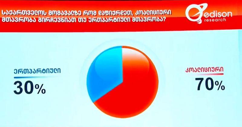 Edison Research: გამოკითხულთა 70% კოალიციურ მთავრობას უჭერს მხარს, 30% - ერთპარტიულს