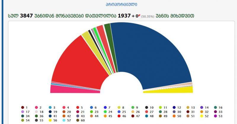 დათვლილია უბნების 50%, ოცნება - 50.01%, ენმ - 25.4%, ევროპული საქართველო - 3.82%