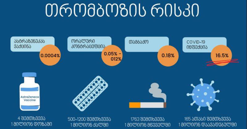 NCDC: თრომბოზის რისკი AstraZeneca-თიაცრილებში 0.0004%-ია, COVID-19-ით ინფიცირებულებში16.5%