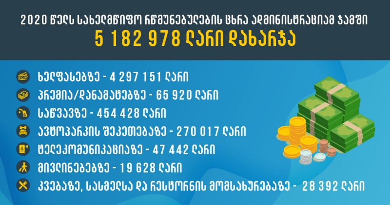 TI: პანდემიის წელს რწმუნებულის ადმინისტრაციებში ხელფასები 49 459 ლარით გაიზარდა