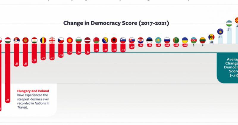 ბოლო წლებში საქართველოს დემოკრატიის დონე 0.2-ით დაეცა, სომხეთის – 0.3-ით გაიზარდა