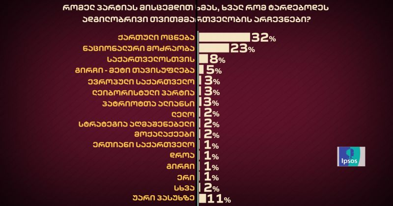 IPSOS: ხვალ რომ არჩევნები იყოს - ოცნება 32%-ს იღებს, ენმ - 23%-ს, გახარია - 8%-ს