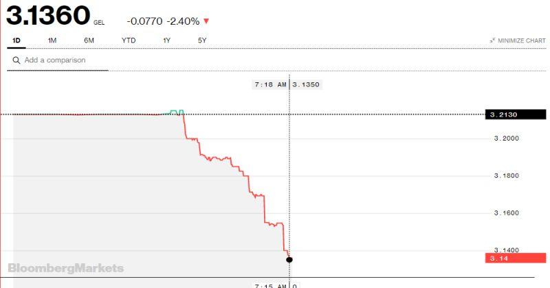 Bloomberg-ის სისტემაში დოლარის ღირებულება 3.14 ლარამდე შემცირდა