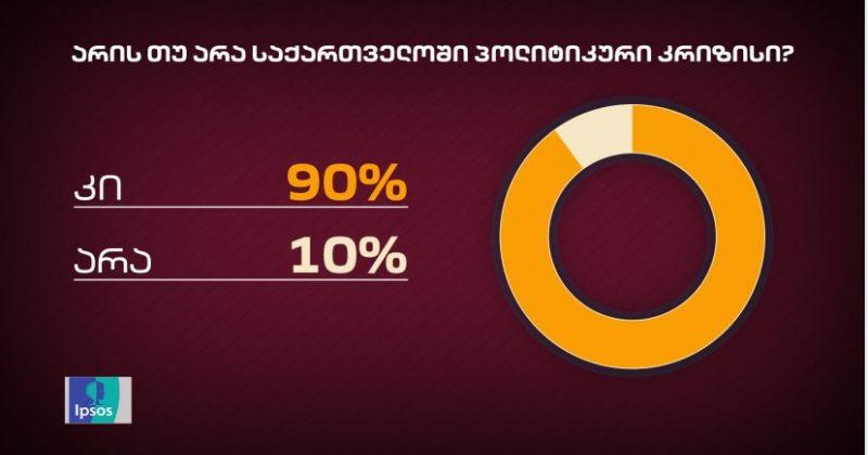 IPSOS: გამოკითხულთა 90% თვლის, რომ საქართველოში პოლიტიკური კრიზისია