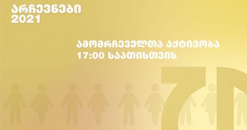 17:00 საათისთვის ამომრჩეველთა აქტივობა 41.35%-ია – 2017 წელს 36.71% იყო